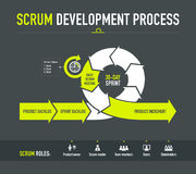 Scrum development process Royalty Free Stock Photo