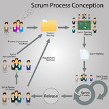 Scrum Infographic with elements. Concept of Scrum Development Life cycle and Agile Methodology. Scrum Infographic with elements Royalty Free Stock Photography