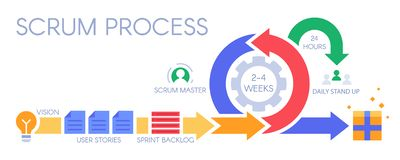 Free Scrum Process Infographic. Agile Development Methodology, Sprints Management And Sprint Backlog Vector Illustration Stock Photos - 151214983
