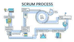Free Scrum Process Infographics Stock Photo - 101828920