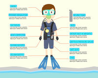 Scuba driver cartoon character with scuba equipment infographic for learning about scuba dive. sea background. yellow background. Royalty Free Stock Images