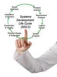 SDLC för cirkulering för liv för systemutveckling arkivbild