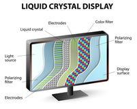 Seção transversal de uma exposição do LCD Fotografia de Stock
