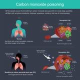 Se produit typiquement de la respiration en gaz toxique d'oxyde de carbone illustration libre de droits