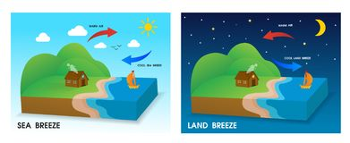 Free Sea Breeze And Land Breeze Stock Images - 150524374
