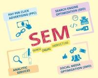 Search Engine Marketing Stockfotografie