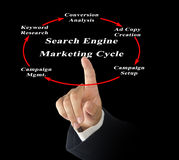 Search Engine Marketing Cycle Stock Photo
