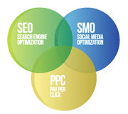 Search engine marketing diagram Stock Photography