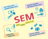 Search engine marketing. Infographic handrawn vector illustration of search engine marketing SEM Stock Photography