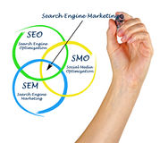 Search engine marketing Stock Image