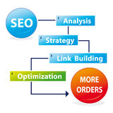 Search engine optimization process. The process of search engine optimization: analysis,strategy,link building,optimization and the results are more orders Royalty Free Stock Photos