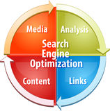 Search Engine Optimization SEO business diagram illustration Royalty Free Stock Photos