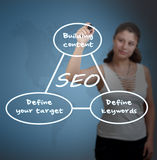 Search Engine Optimization. Young businesswoman drawing SEO process information concept on whiteboard Royalty Free Stock Images