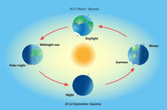 Season on planet earth. Equinox and solstice. Stock Image