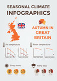 Seasonal Climate Infographics. Weather, Air and Water Temperature, Sunny Hours and Rainy Days. Autumn in Great Britain Royalty Free Stock Photography