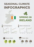 Seasonal Climate Infographics. Weather, Air and Water Temperature, Sunny Hours and Rainy Days. Spring in Ireland. Vector Illustration EPS10 Stock Photo