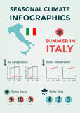 Seasonal Climate Infographics. Weather, Air and Water Temperature, Sunny Hours and Rainy Days. Summer in Italy Royalty Free Stock Photography