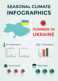 Seasonal Climate Infographics. Weather, Air and Water Temperature, Sunny Hours and Rainy Days. Summer in Ukraine Royalty Free Stock Images