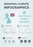 Seasonal Climate Infographics. Weather, Air and Water Temperature, Sunny Hours and Rainy Days. Winter in Great Britain Royalty Free Stock Photos