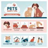 Seasonal pet safety tips. Infographic with icons: how to protect your pet from heat and cold in summer and winter stock illustration