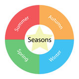 Seasons circular concept with colors and star Royalty Free Stock Image