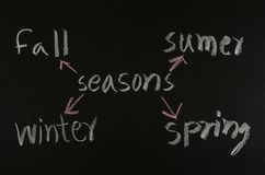 Seasons concept on blackboard Stock Image