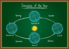 Seasons of the year on chalkboard Royalty Free Stock Photo