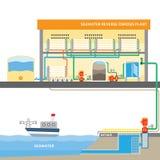 Seawater odwrotnej osmozy system ilustracji