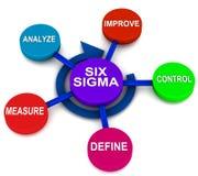 Sechs Sigma DMAIC vektor abbildung