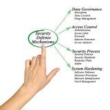 Security Defense Mechanisms Royalty Free Stock Photos