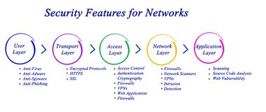 Security Feature for network. Layered Security Features for network Stock Photos