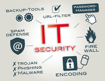 IT security. Is information security as applied to computers and computer networks. Infographic by keywords and pictograms Royalty Free Stock Images