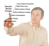 Security Review Process. Components of Security Review Process royalty free stock images