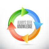 Always seek knowledge magnify glass sign concept Royalty Free Stock Images