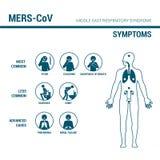 Segno di prevenzione di MERS_CoV royalty illustrazione gratis