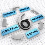 Seis estratégia de gerência do Sigma DMAIC Foto de Stock Royalty Free