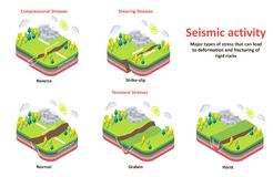 Seismic activity earth crust stresses vector isometric diagram. Seismic activity diagram. Vector isometric Earth crust compression, shear and tension stresses royalty free illustration