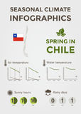 Seizoengebonden Klimaat Infographics Weer, Lucht en Watertemperatuur, Sunny Hours en Regenachtige Dagen De lente in Chili Royalty-vrije Stock Foto's