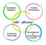 Self - efficacy. Important drivers of Self - efficacy Stock Photography