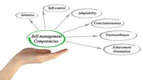 Self-management competencies Stock Images