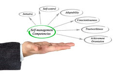 Self-management competencies Stock Photos