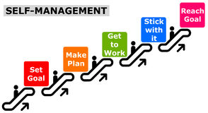 Self management. Managing your life and career by going through several steps Royalty Free Stock Photo