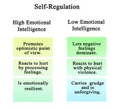 Self-Regulation of high and low EQ. Self-Regulation: comparison of high and low EQ Royalty Free Stock Image