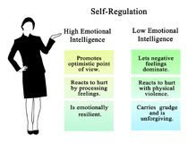 Self-Regulation in high and low EQ. Self-Regulation for people with high and low EQ Stock Photos