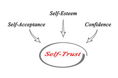 Self - Trust. Important components of Self - Trust Royalty Free Stock Photography