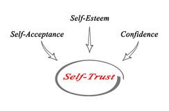 Self - Trust. Main components of Self - Trust Royalty Free Stock Images