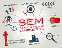 SEM Search Engine Marketing. Search engine marketing is a form of Internet marketing that involves the promotion of websites by increasing their visibility in Royalty Free Stock Image