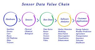 Sensor Data Value Chain Stock Photo
