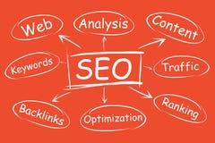 SEO, продвижение продвижения вебсайта в результатах поиска Схема технологического процесса оптимизирования проекта иллюстрация штока