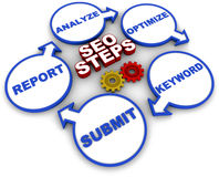 SEO. Steps involved to make a website shine on search results, or improve ranking and reputation Stock Image